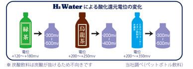 (H₂Water製造ボトル)どれ位電位が変化しますか?